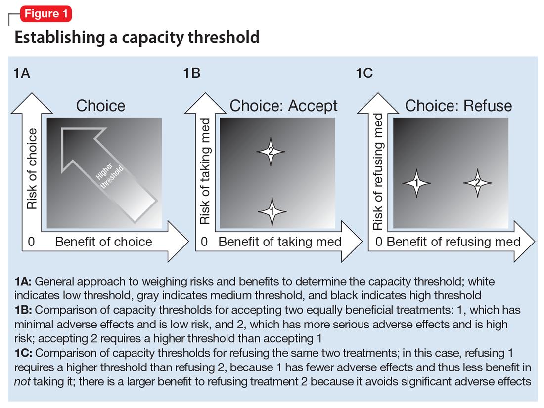 Establishing a capacity threshold