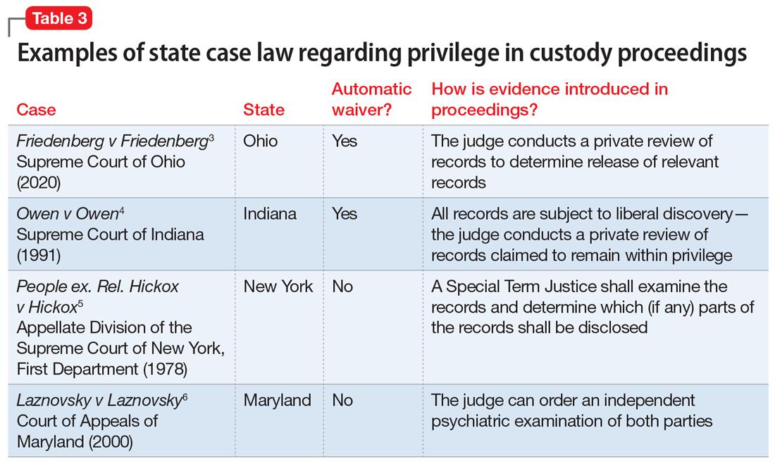 Examples of state case law regarding privilege in custody proceedings