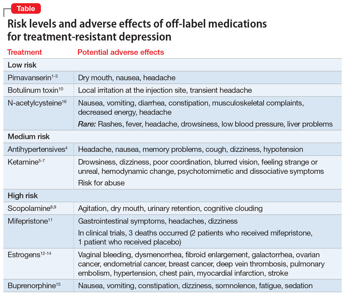 Risk levels and adverse effects of off-label medications for treatment-resistant depression