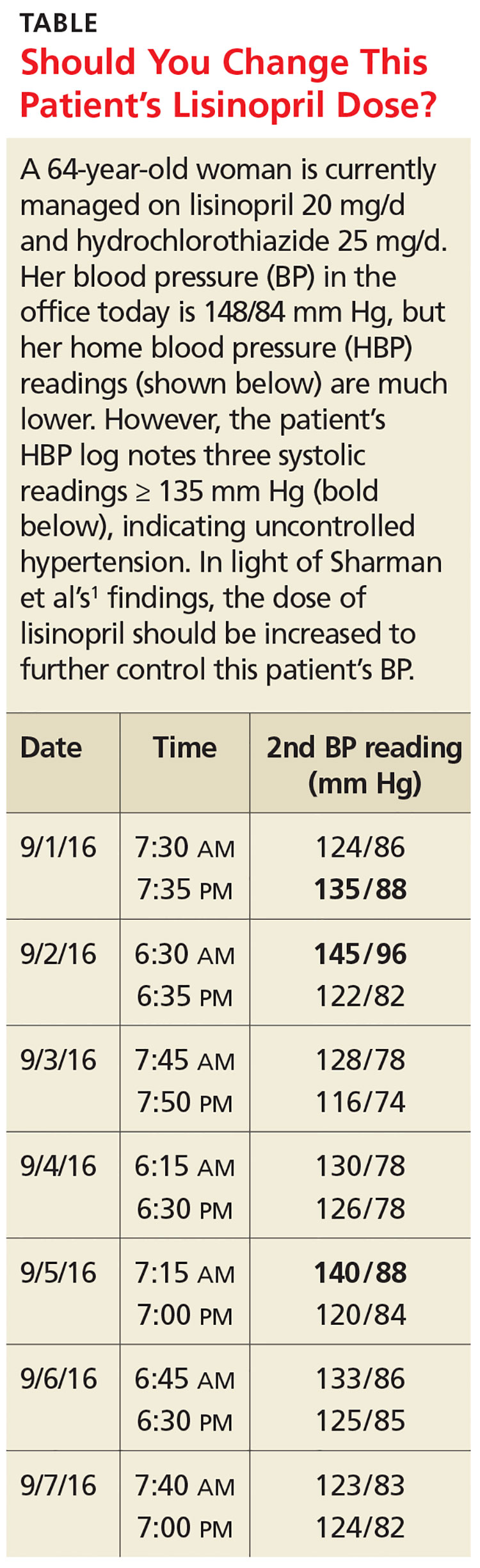 Should You Change This Patient's Lisinopril Dose image