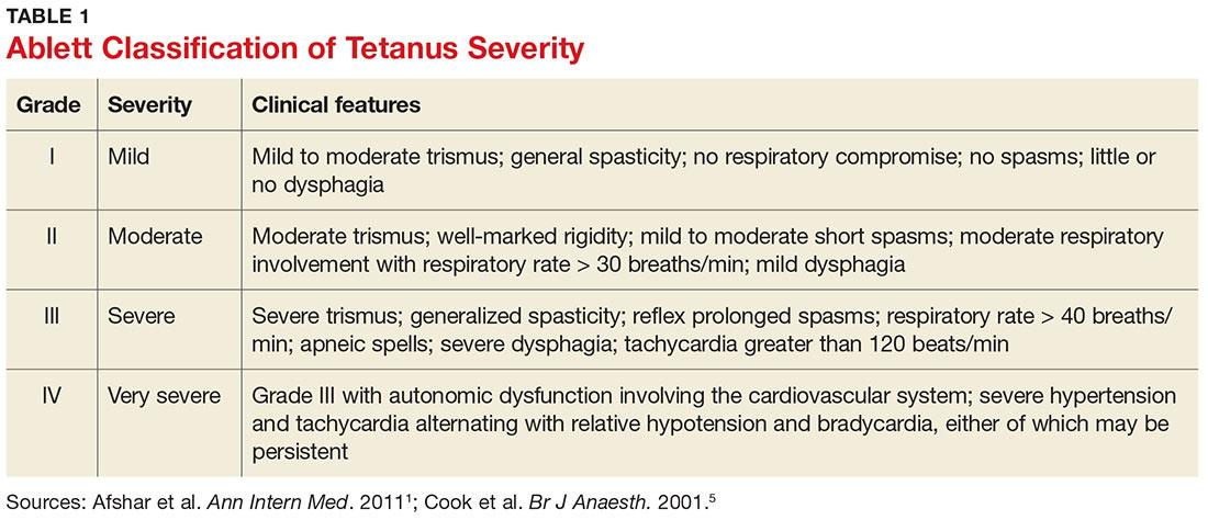 Ablett Classification of Tetanus Severity image