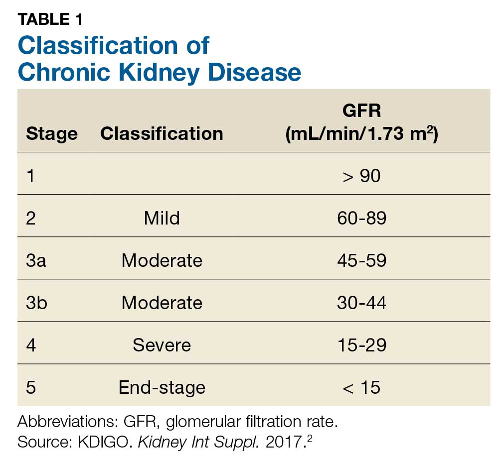 Classification of Chronic Kidney Disease