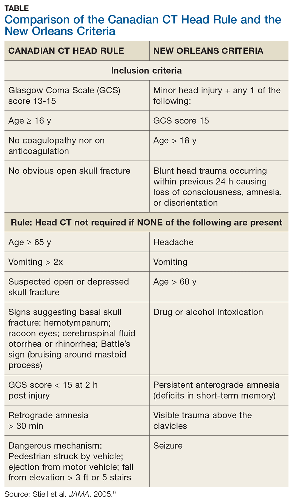Comparison of the Canadian CT Head Rule and the New Orleans Criteria