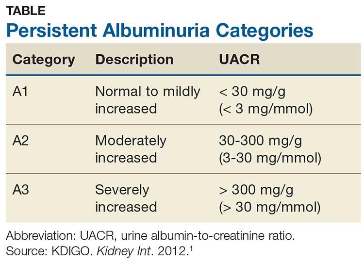 urine microalbumin