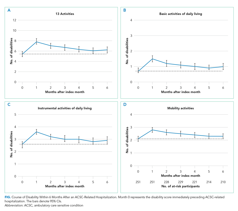 Course of Disability Within 6 Months After an ACSC-Related Hospitalization