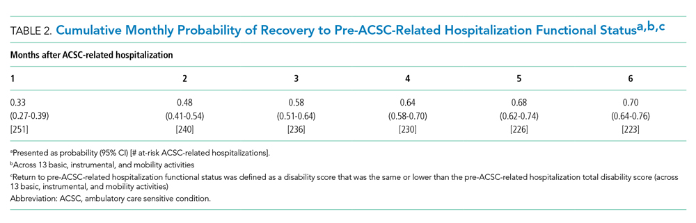 Cumulative Monthly Probability of Recovery to Pre-ACSC-Related Hospitalization Functional Status