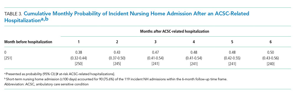 Cumulative Monthly Probability of Incident Nursing Home Admission After an ACSC-Related Hospitalization