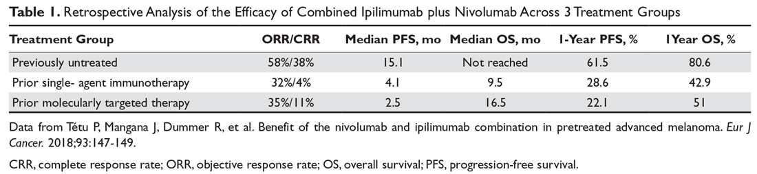 Retrospective Analysis of the Efficacy of Combined Ipilimumab plus Nivolumab Across 3 Treatment Groups