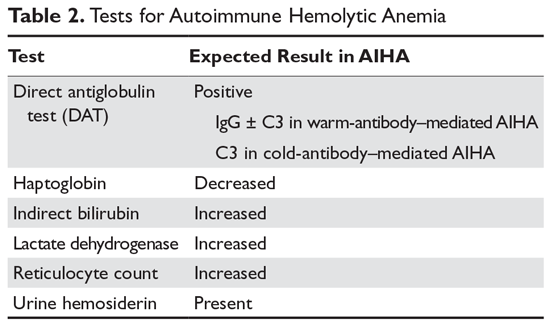 Tests for Autoimmune Hemolytic Anemia