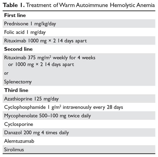 Treatment of Warm Autoimmune Hemolytic Anemia