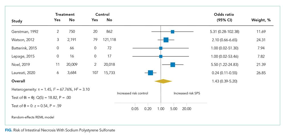 Risk of Intestinal Necrosis With Sodium Polystyrene Sulfonate