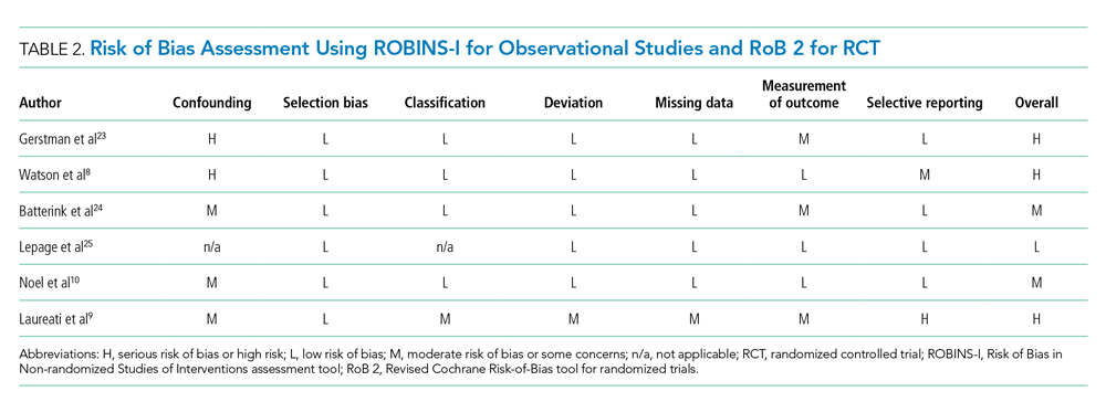 Risk of Bias Assessment Using ROBINS-I for Observational Studies and RoB 2 for RCT