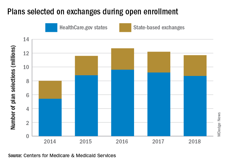 Plans selected on exchanges during open enrollment