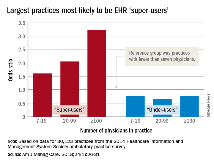Largest practices most likely to be EHR 'super-users'