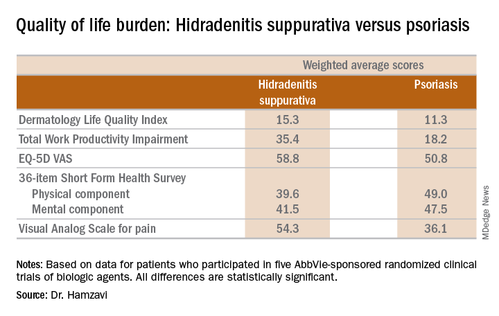 Quality of life burden: Hidradenitis suppurativa versus psoriasis