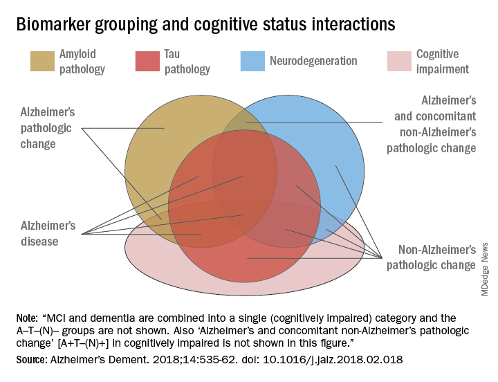 Biomarker grouping and cognitive status interactions