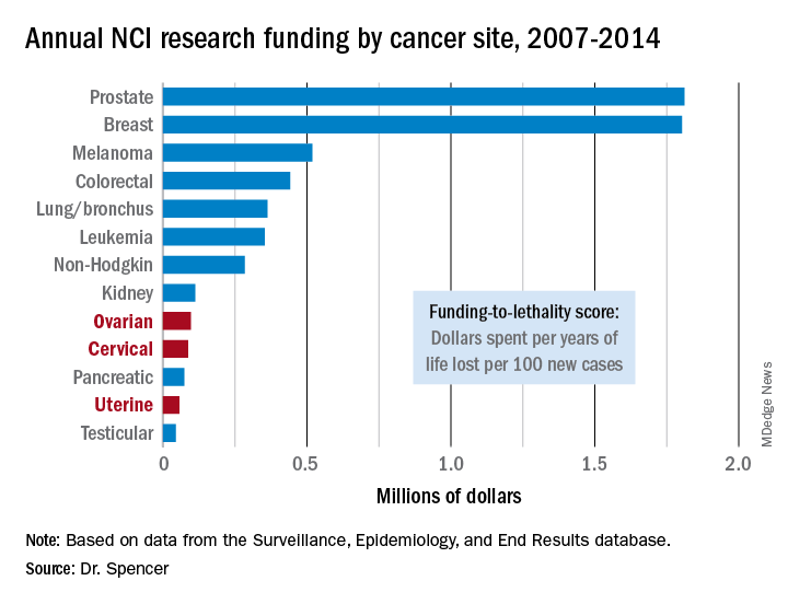 Annual NCI research funding by cancer site, 2007-2014
