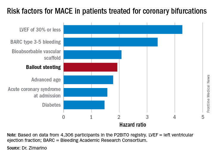 Risk factors for MACE in patients treated for coronary bifurcations