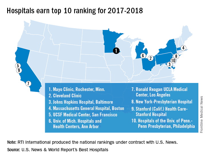 Hospitals earn top 10 ranking for 2017-2018