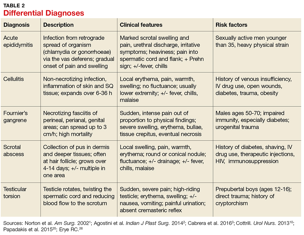 Differential Diagnoses image