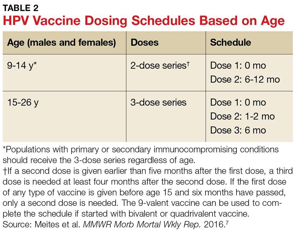 vaccin papillomavirus age paraziti zivotinje