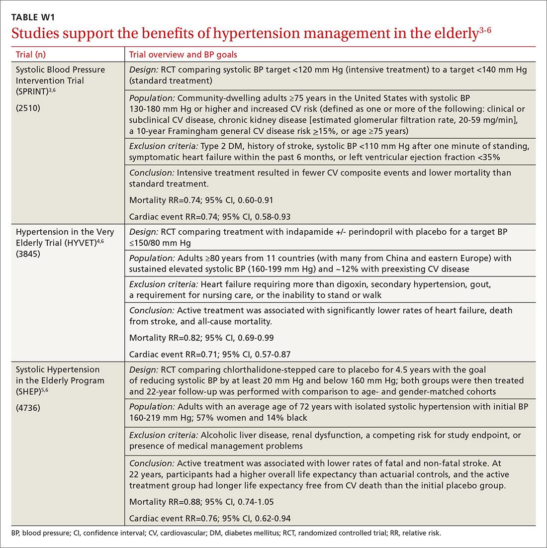 treating hypertension elderly guidelines rózsaszínű só magas vérnyomás ellen