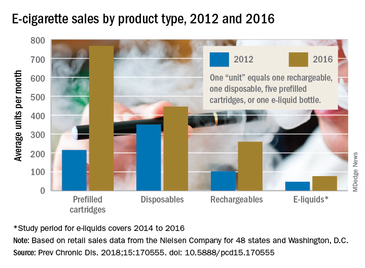 E-cigarette sales by product type, 2012 and 2016