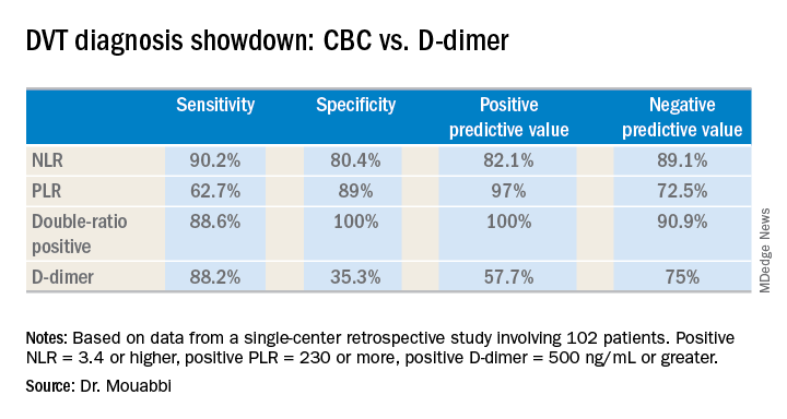 DVT diagnosis showdown: CBC vs. D-dimer