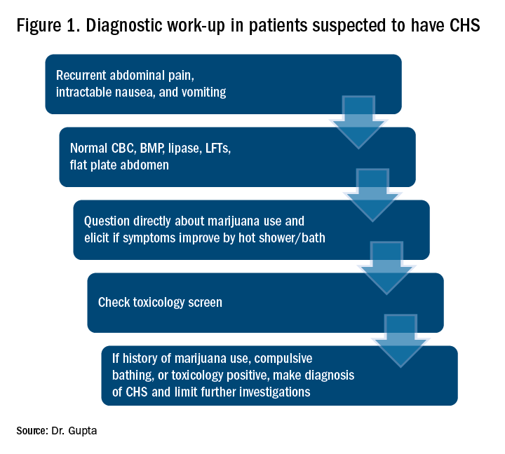 Diagnostic work-up in patients suspected to have CHS