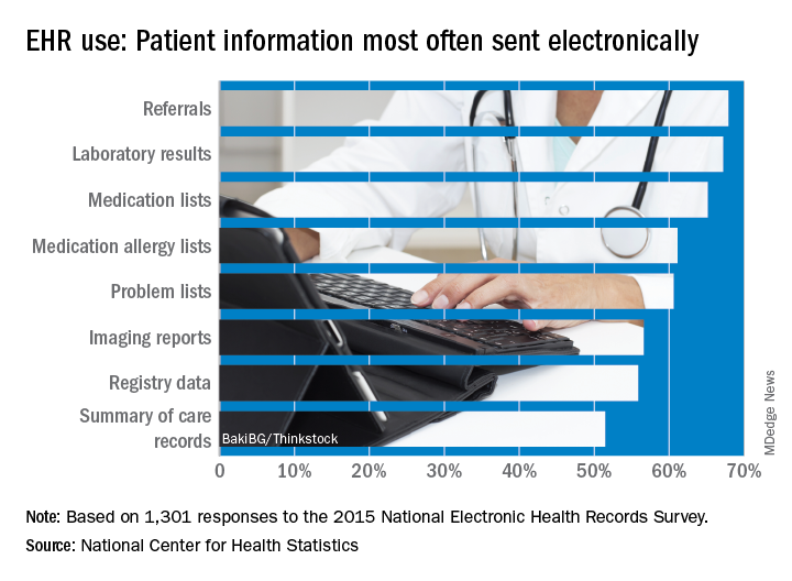 EHR use: Patient information most often sent electronically