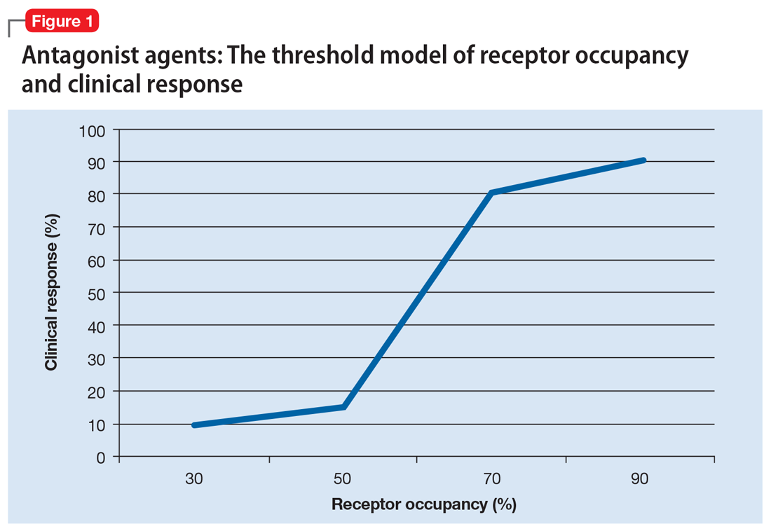 Antagonist agents: The threshold model of receptor occupancy and clinical response