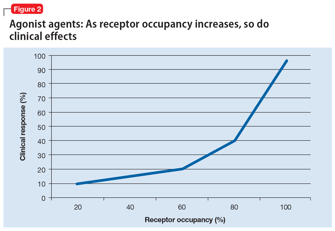 Agonist agents: As receptor occupancy increases, so do clinical effects