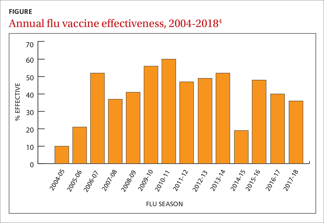 Annual flu vaccine effectiveness, 2004-2018