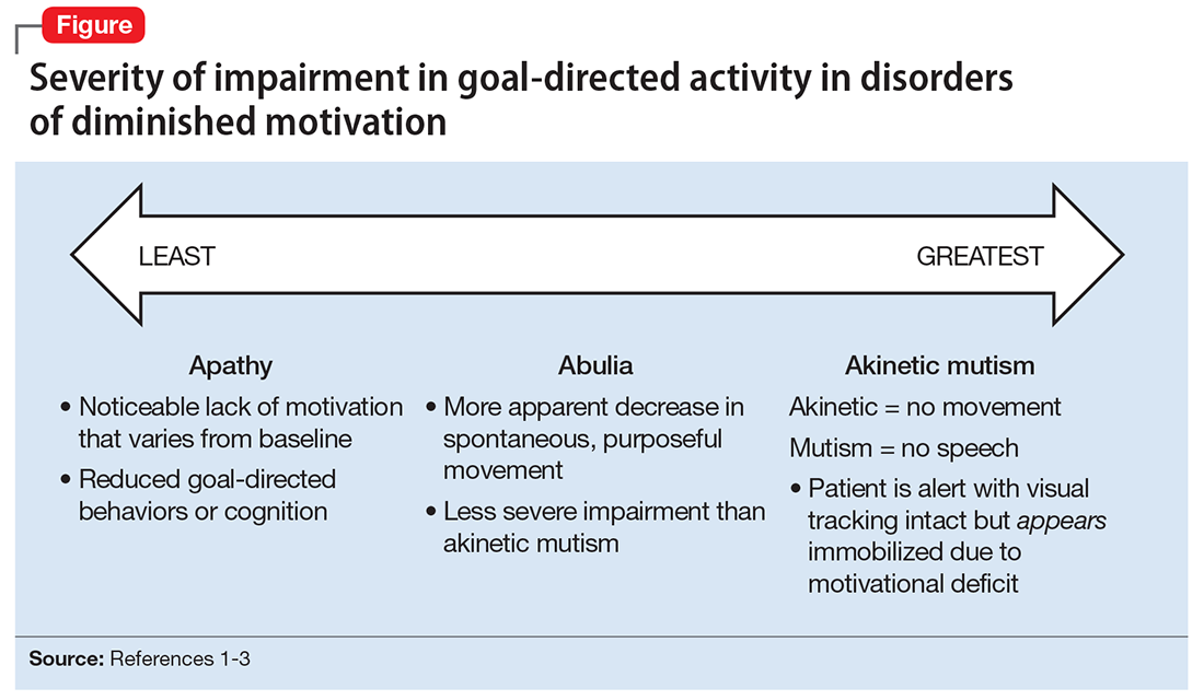 Disorders Of Diminished Motivation What They Are And How To Treat Them Mdedge Psychiatry
