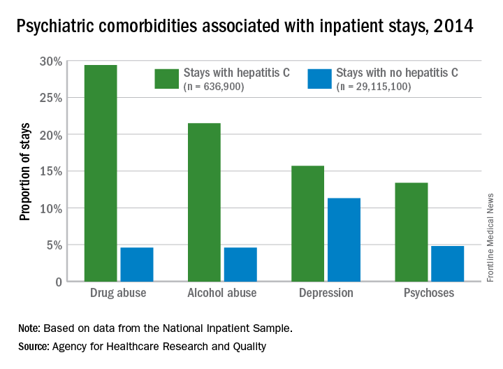 Psychiatric comorbidities associated with inpatient stays, 2014