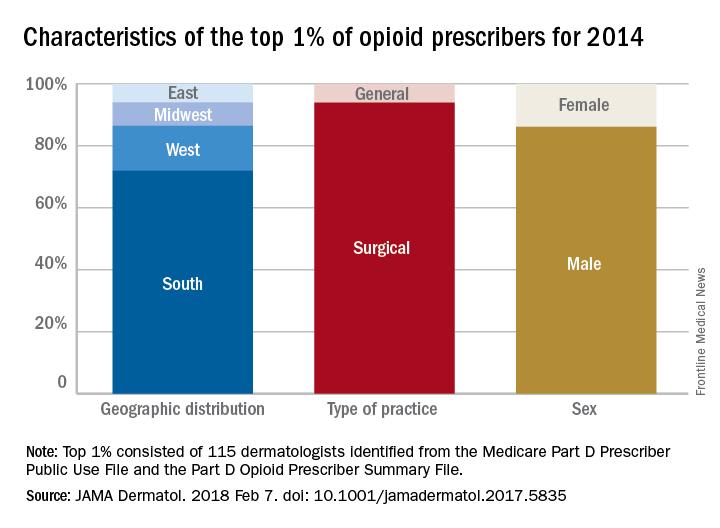 Characteristics of the top 1% of opioid prescribers in 2014