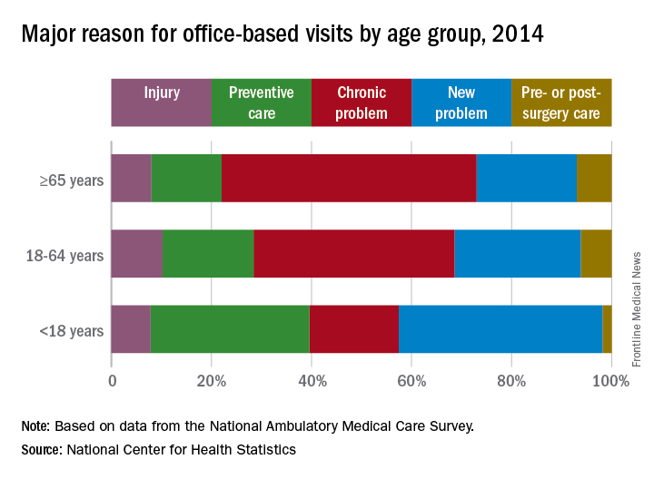 Major reason for office-based visits by age group, 2014