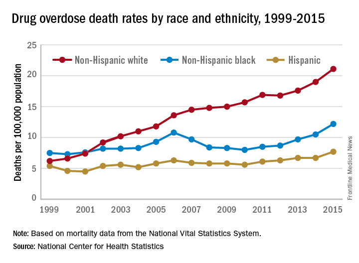Drug overdose death rates by race and ethnicity, 1999-2015