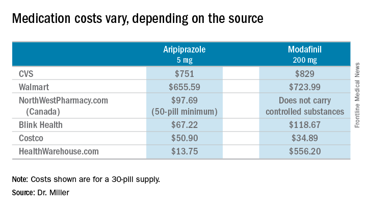 Medication costs vary, depending on the source