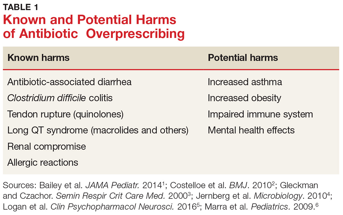 Known and Potential Harms of Antibiotic Overprescribing image