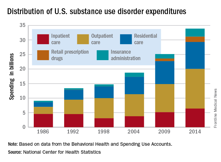 Distribution of U.S. substance use disorder expenditures