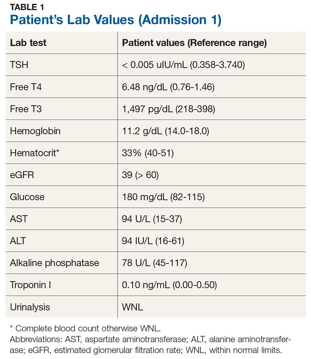 Patient's Lab Values (Admission 1) image