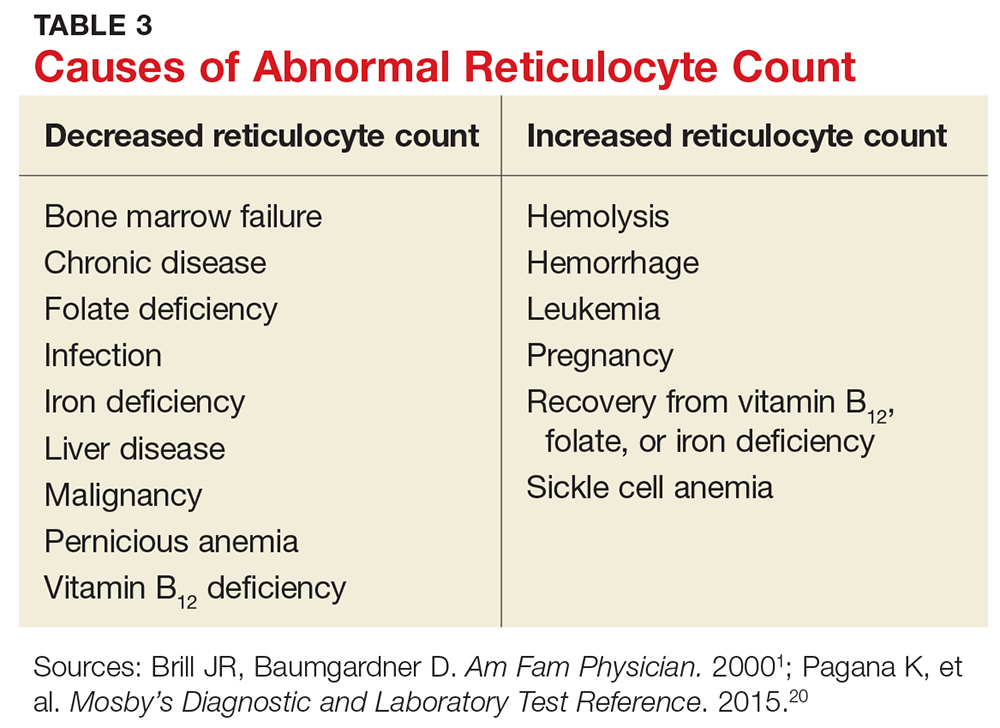 Causes of Abnormal Reticulocyte Count image