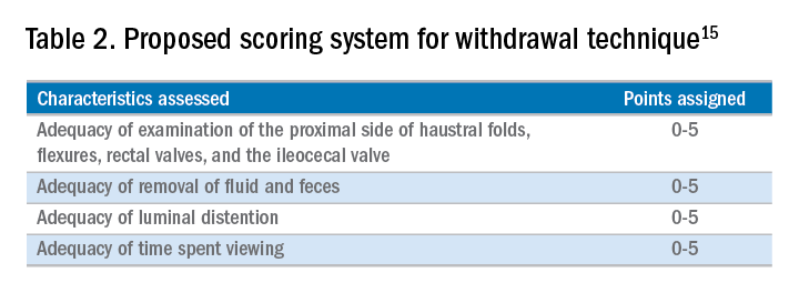 Table 2. Proposed scoring system for withdrawal technique