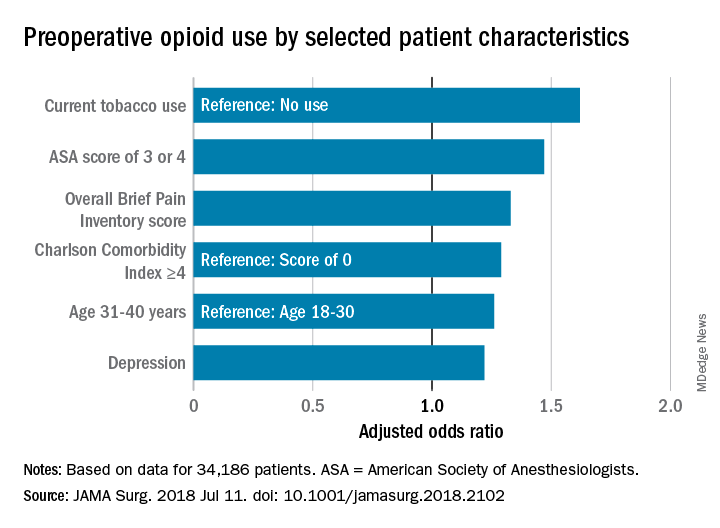 Preoperative opioid use by selected patient characteristics