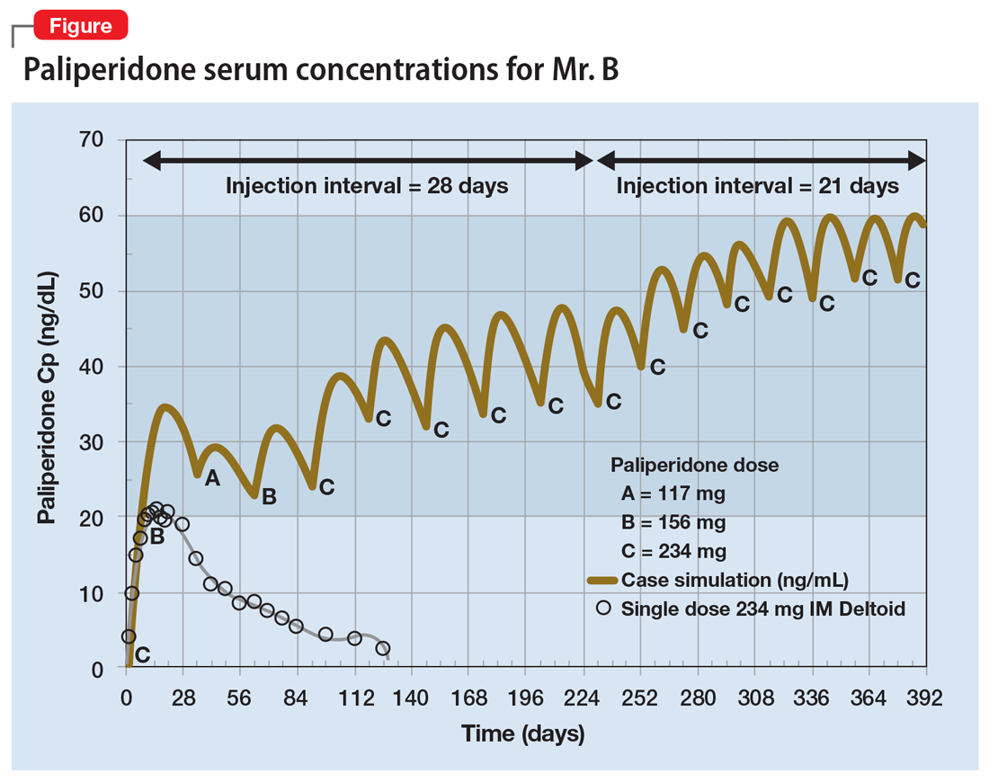 Paliperidone serum concentrations for Mr. B