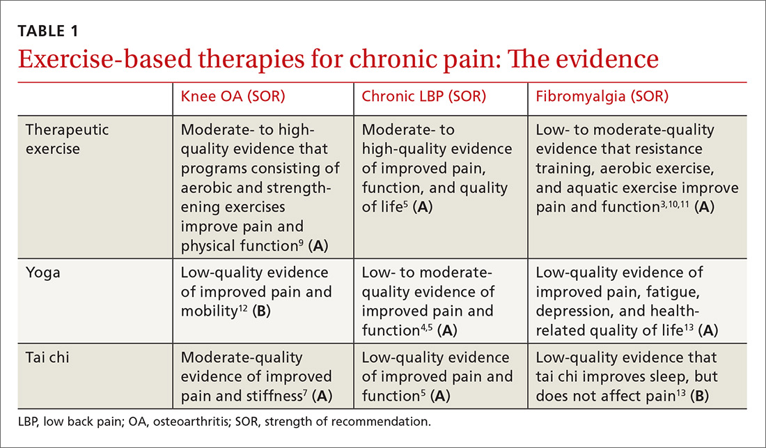 Exercise-based therapies for chronic pain: The evidence