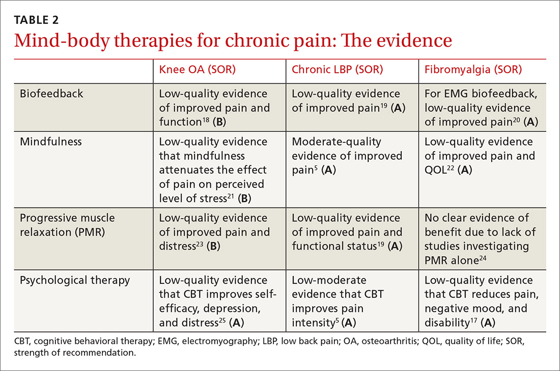 Mind-body therapies for chronic pain: The evidence