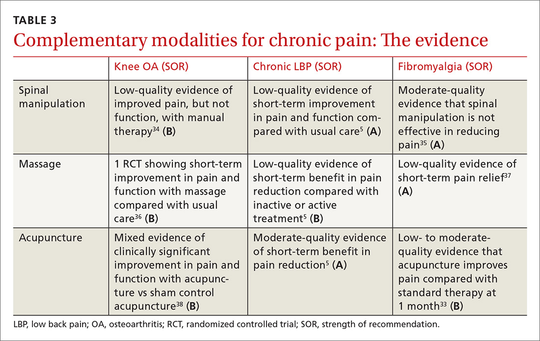 Complementary modalities for chronic pain: The evidence