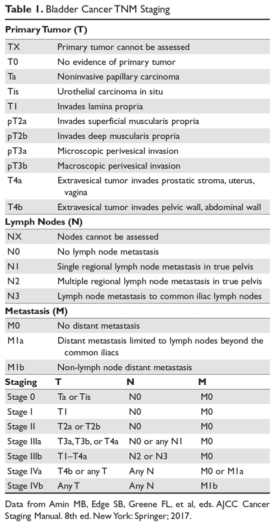 Urothelial Carcinoma Muscle Invasive And Metastatic Disease Mdedge Hematology And Oncology